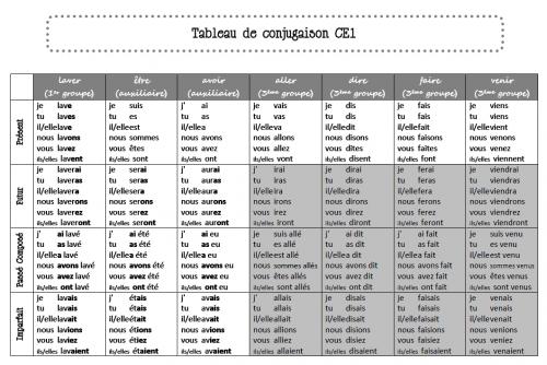 temps de verbe anglais tableau - Recherche Google | My English courses | Pinterest | English ...