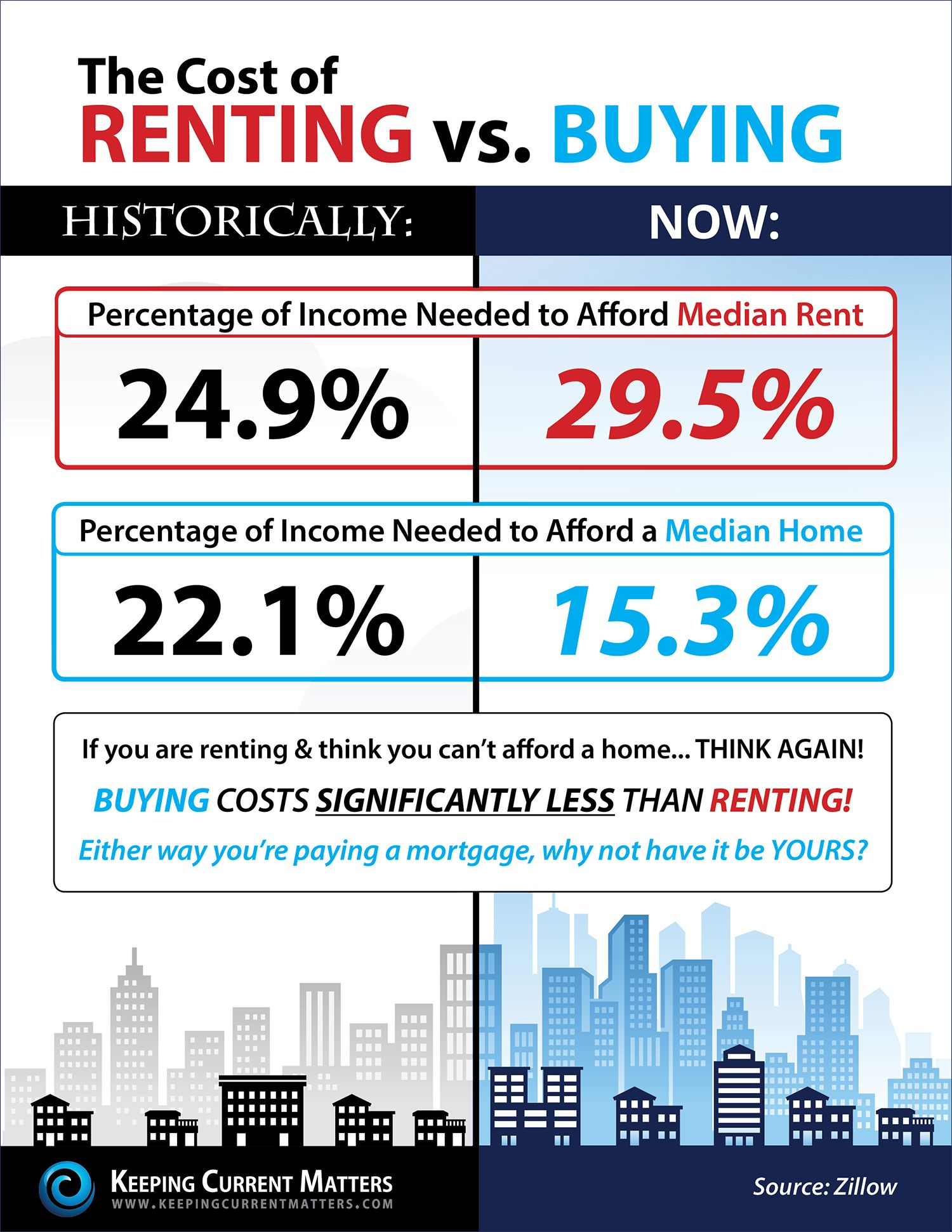 Login To Access Rent Vs Buy Real Estate Buyers Real Estate