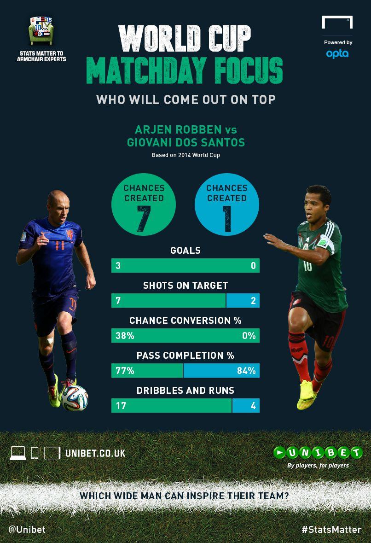 World Cup 2014 In Statistics Netherlands Vs Mexico Arjen Robben Vs Giovani Dos Santos Goal Com World Cup Soccer Players Goals