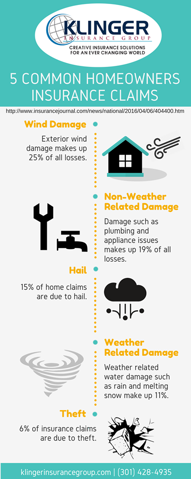 5 Common Homeowners Insurance Claims Homeowners