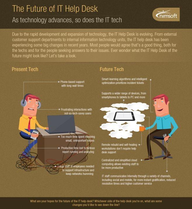 El Futuro Del Help Desk Infografia Infographic Help Desk Information Technology Internet Marketing