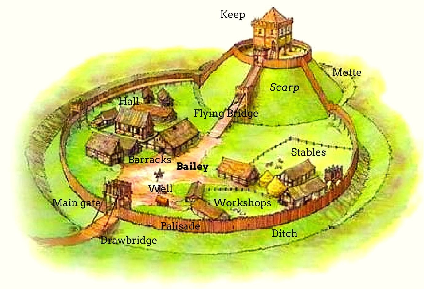 Motte And Bailey Castle Detailed Diagram Motte And Bailey Castle Castle Layout Castle Project