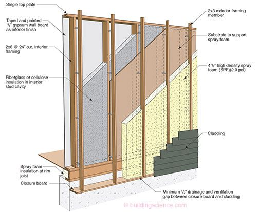 Etw Wall Offset Frame Wall Construction Framing Construction