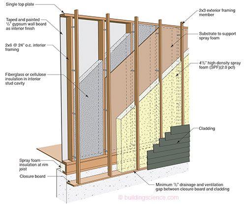 Etw Wall Offset Frame Wall Construction Exterior