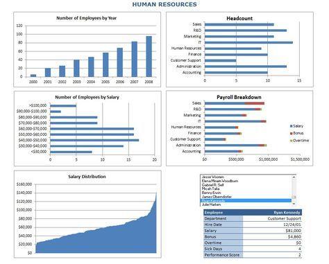 Human Resources Metrics Dashboard Metrics Dashboard Human