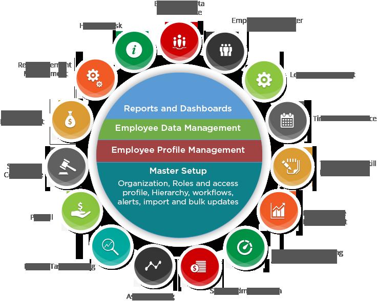 Hr Management Software Hrm Software Payroll Software Hrms Business Analysis