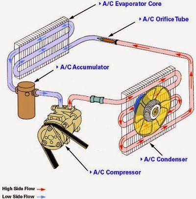 Auto Air Conditioner And Repair Car Air Conditioning Air Conditioning System Automotive Mechanic