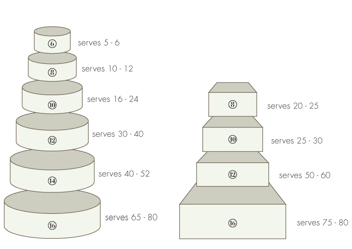 Wedding Cake Sizing Chart: Cake Size Reference Chart... Good For Everything But