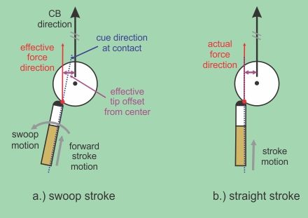 Swoop Diagram Thich1 Pinterest Pool Table Game