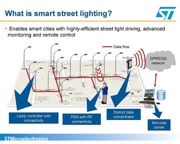 Smart Street Lighting Solutions Use Wireless