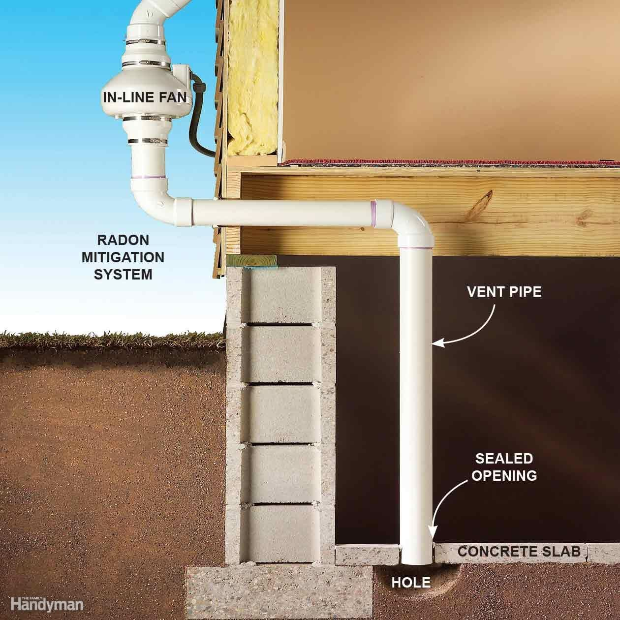 How to fool a radon test - Answer C Radon Is Produced By Decaying Uranium In The Soil And Is
