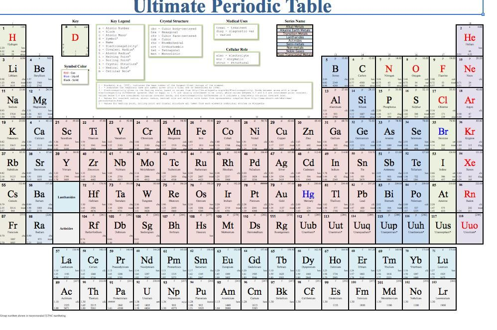 printable periodic table excel templates - 998×664