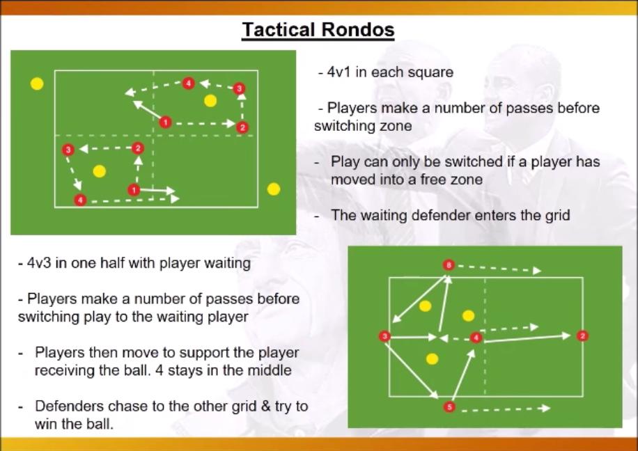 Understanding General Kicks For Soccer Training Soccer Drills Soccer Training Drills Football Training Drills