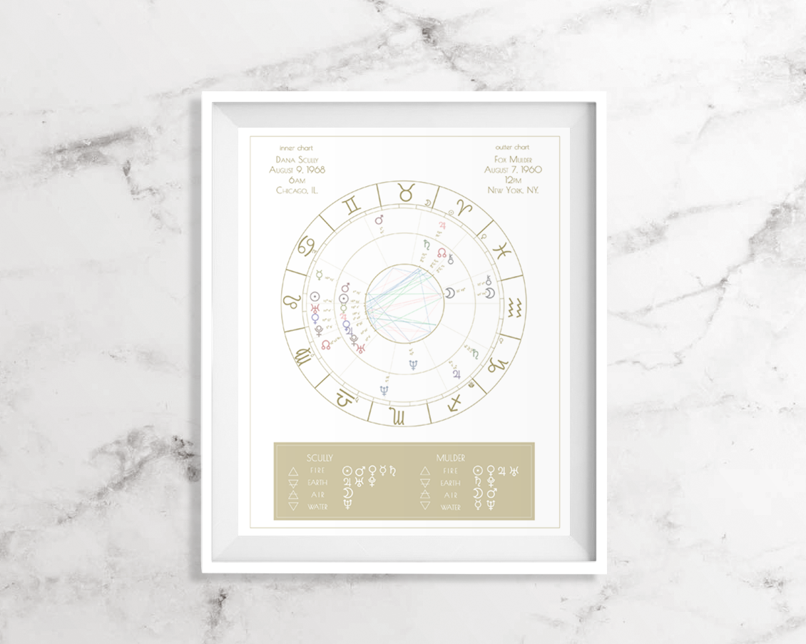 Couples Synastry Chart Astrology Custom Astrology Chart