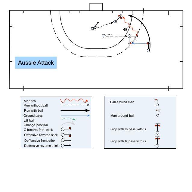 Field Hockey Patterns Of Play 1 Quarter Field Field Hockey Hockey Field Hockey Goalie