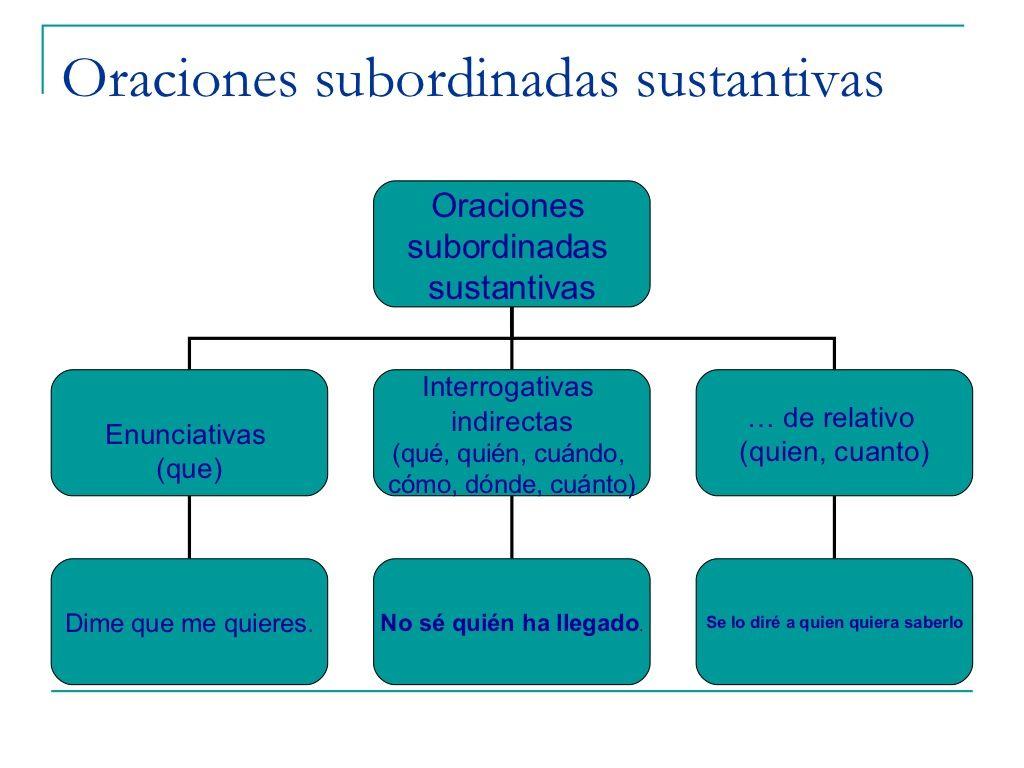 oraciones-subordinadas-sustantivas by luisapla via Slideshare ...