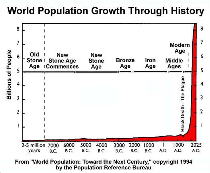 growing human population and related global During that time the world's population increased by more than three billion and  the struggle to feed, clothe, house, and educate ever-growing.