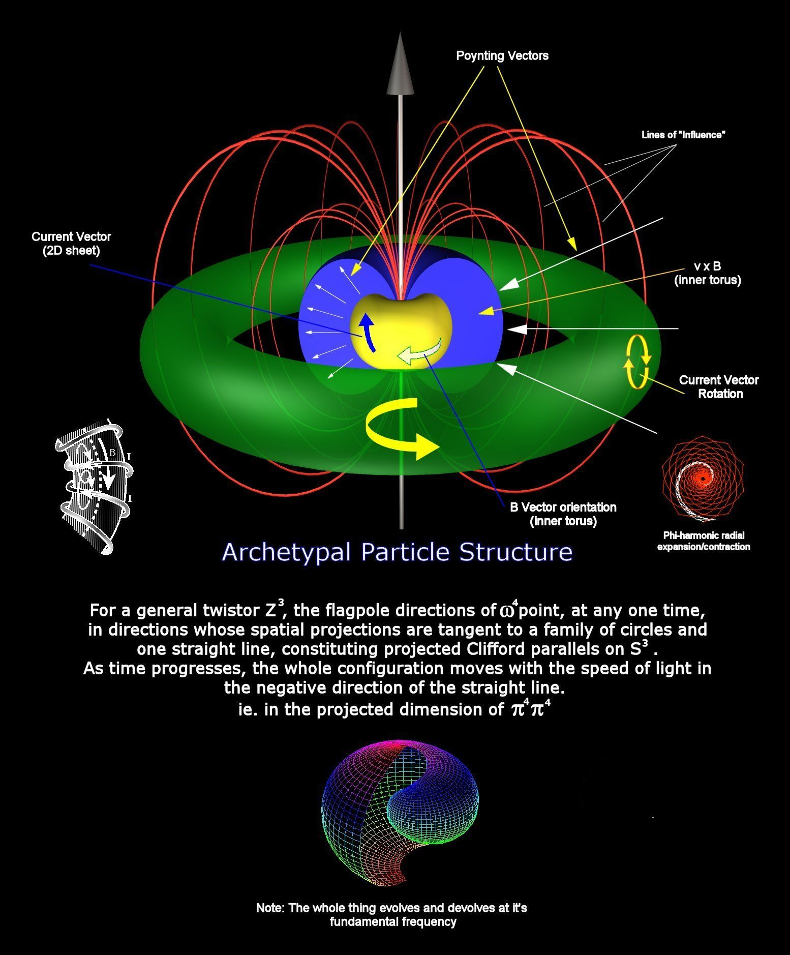 hight resolution of archetypal particle structure physics and mathematics modern physics quantum physics atomic theory