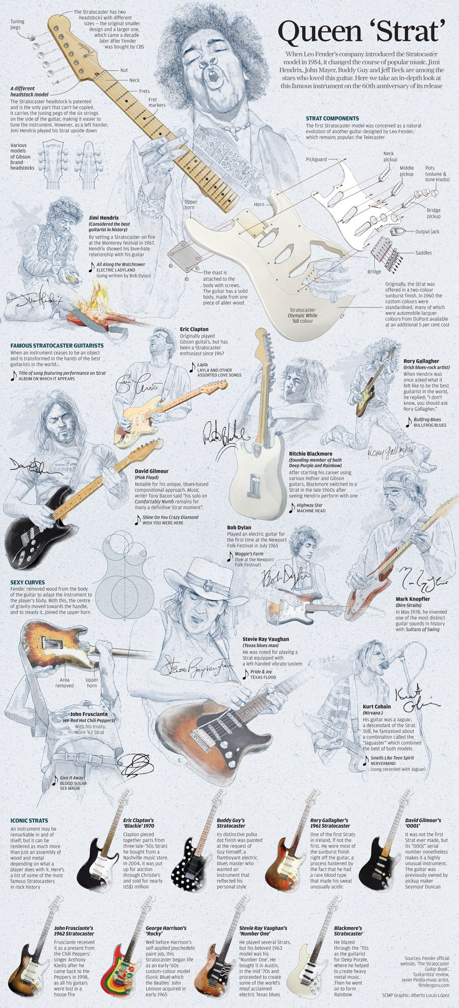 bullfrog blues strat guitar wiring diagram 6 14 stefvandenheuvel nl \u2022khristian leiva khristian mxc on pinterest rh pinterest com