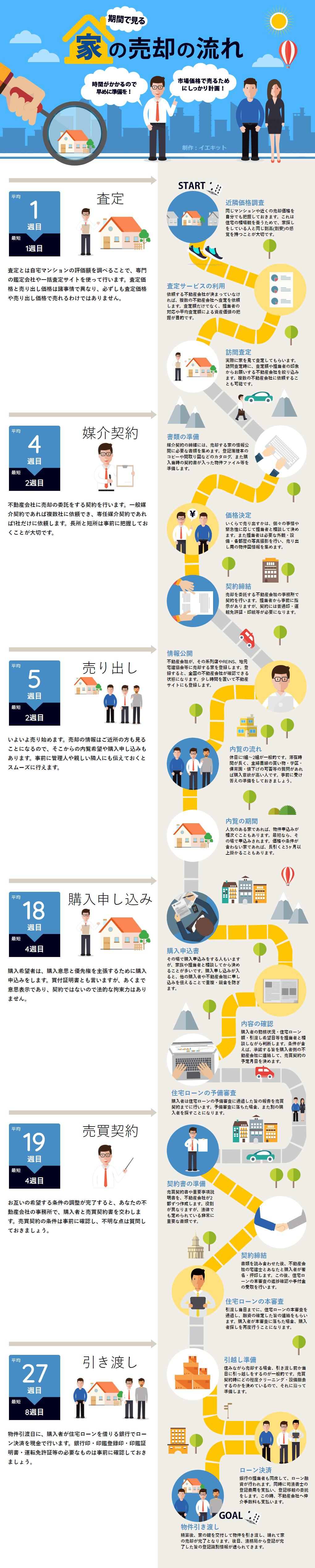 画像 期間で見る 家の売却の流れ 広告デザイン ウェブデザイン チラシ
