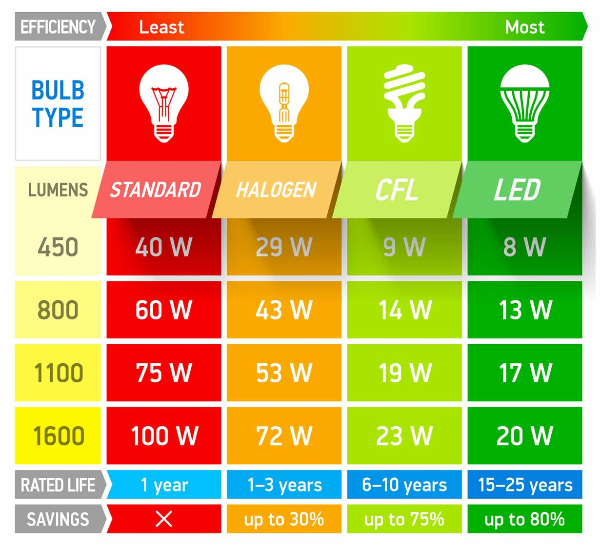 Comparing Energy Efficient Light Bulbs With Standard Light Bulbs Energy Efficient Light Bulbs Light Bulb Wattage Chart Infographic