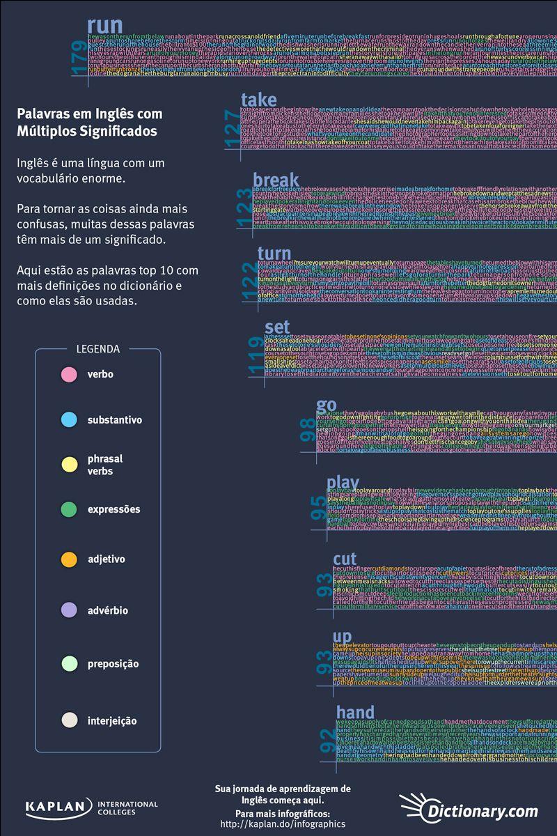 Palavras em Inglês com Múltiplos Significados