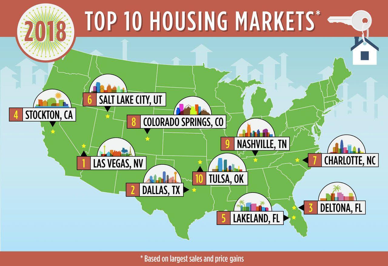 The New Gold Standard 10 U S Housing Markets That Will Rule 2018 Housing Market Marketing Trends Marketing