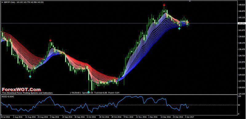 High Accuracy Trendisimo-RSI Trading Strategy With T&C