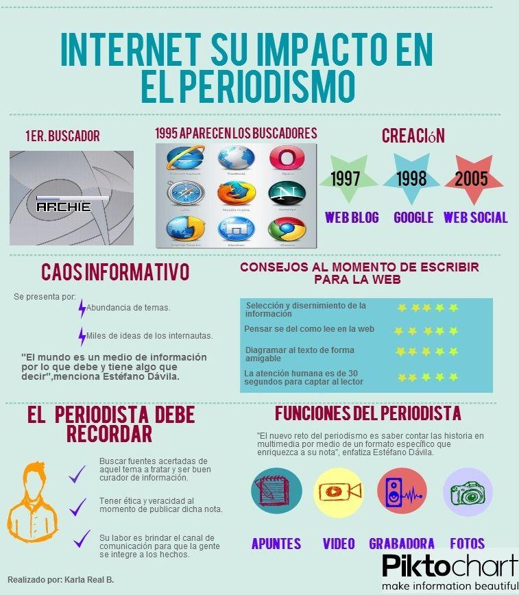 Internet y su impacto en el periodismo | Internet y su impacto ...