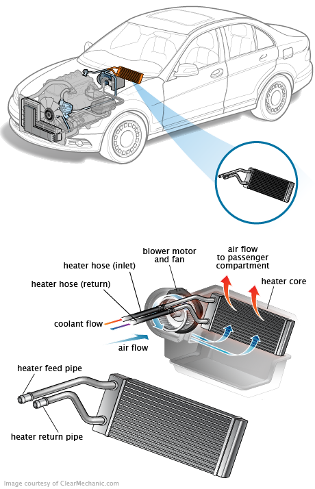 5 Signs of a Failing Heater Core — and What to Do