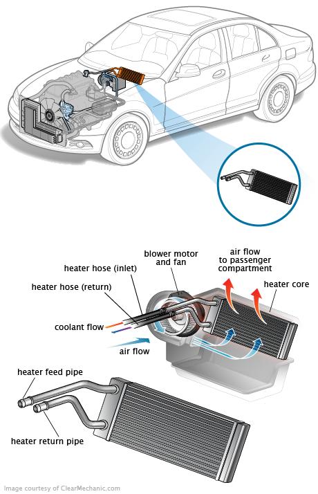 Heater Core Automobile Engineering Car Radiator Automotive Mechanic