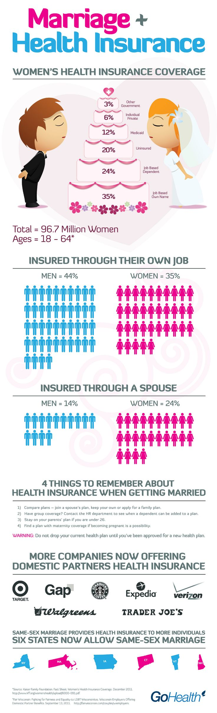 Marriage & Health Insurance New Visions Healthcare Blog