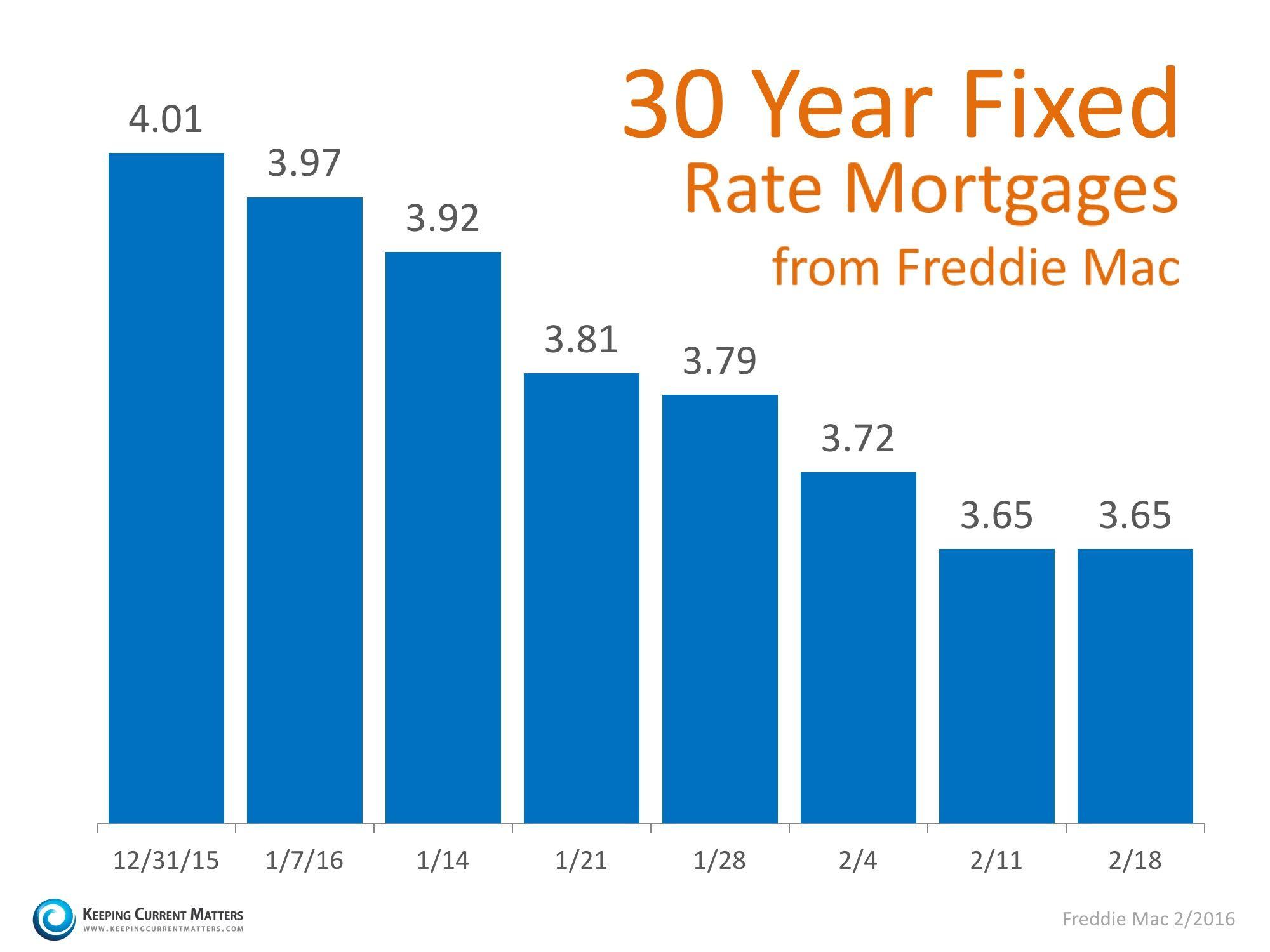 Mortgage Rates Again At Historic Lows Keeping Current Matters Lowest Mortgage Rates Mortgage Rates Mortgage Quotes