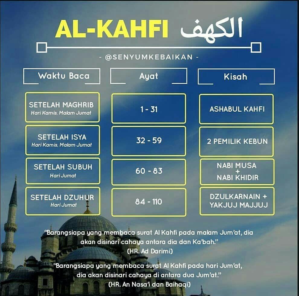 Al Kahfi 1 10 100 110 - Rowansroom
