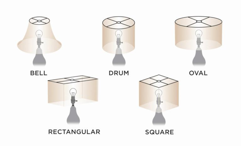 How To Buy A Lamp Shade And Keep It Clean Lamp Shade Lamp