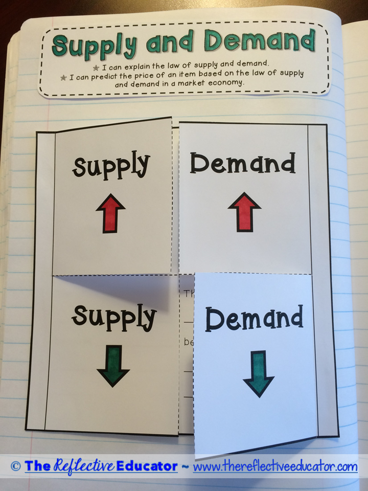 Economics Supply And Demand Is A Social Studies Lesson That Focuses On Understanding Th 3rd Grade Social Studies Social Studies Worksheets Economics Lessons