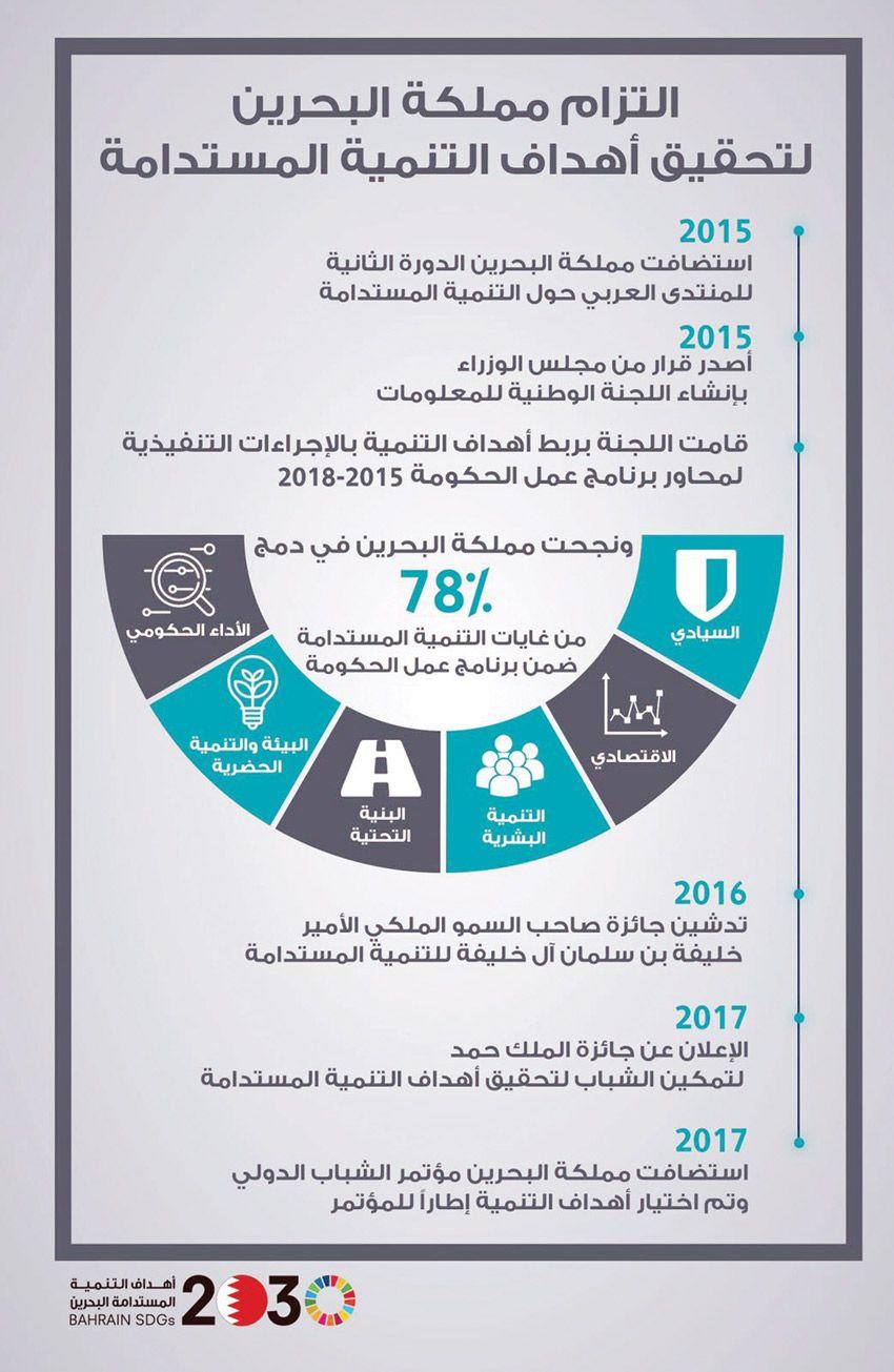 أخبار الخليج الانتهاء من المسودة الأولى للتقرير البحرين تواصل ترتيباتها لإعداد تقريرها الطوعي الأول بشأن التنمية المستدامة Pie Chart Chart News