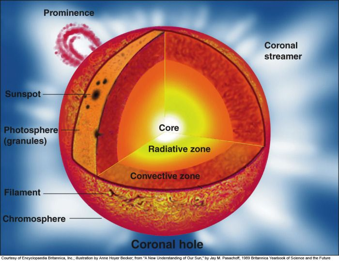 Layers Of The Sun Structure Of The Sun Sol Pinterest Diagram