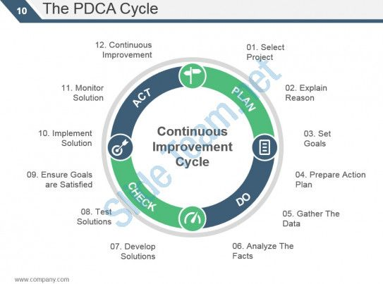 kaizen pdca cycle principles powerpoint presentation slides - waste management ppt