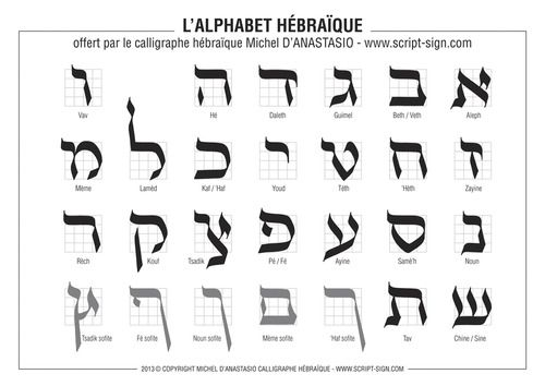 The Hebrew Alphabet Is Free Pdf Download The Hebrew