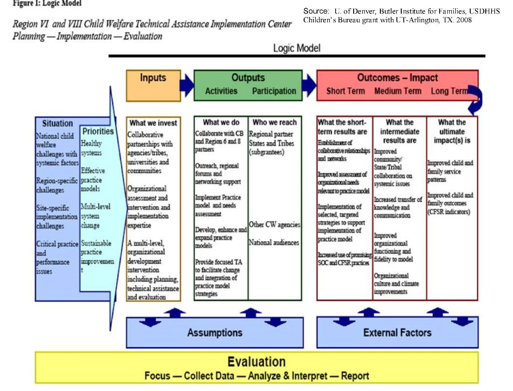 Web links to examples of logic models logic model for Evaluation logic model template