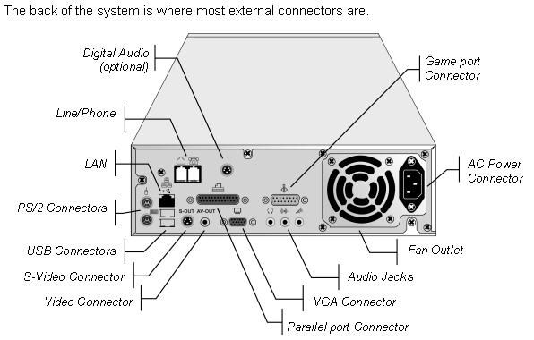 this is the back of a system unit it shows all of the different computers front diagrams this is the back of a system unit it shows all of the different ports