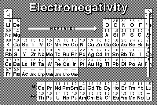 The Electronegativity Of Lithium Is   Lithium