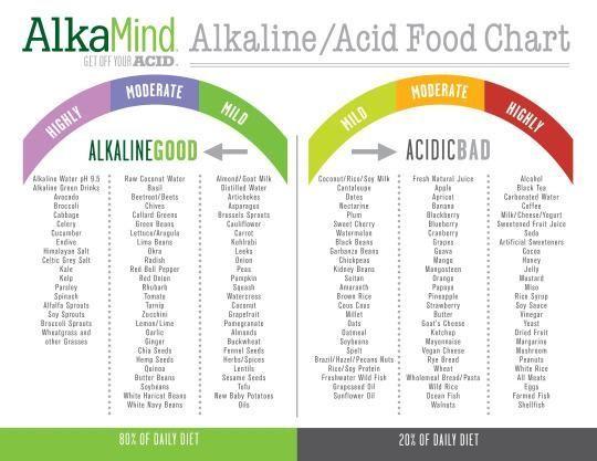 Alkaline Diet Plan For Baby Boy - divetoday