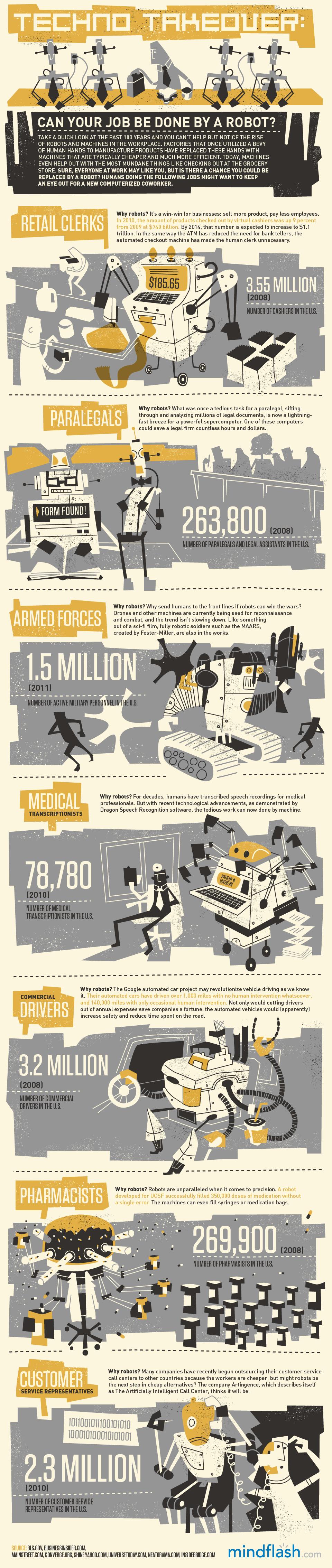 Seu trabalho pode ser feito por um robot?