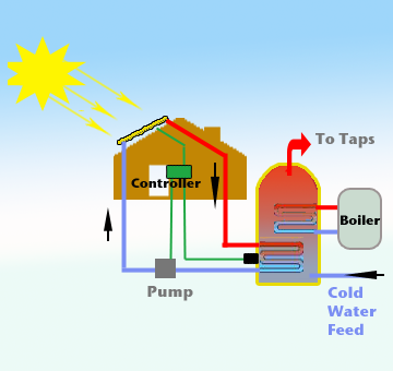 Solar Thermal Panels Thermal Closed Loop Water Heating System