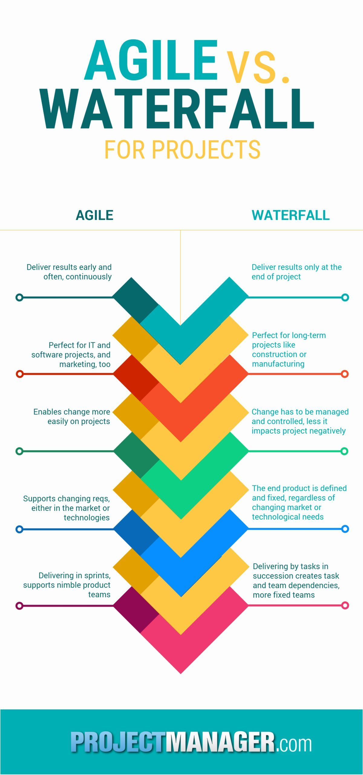 Agile Management agile versus waterfall for projects | project management
