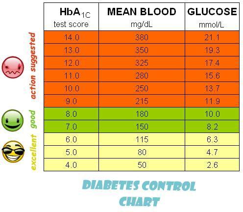Diabetes Control Chart - Diabetes Pinterest - Gezondheid - control chart