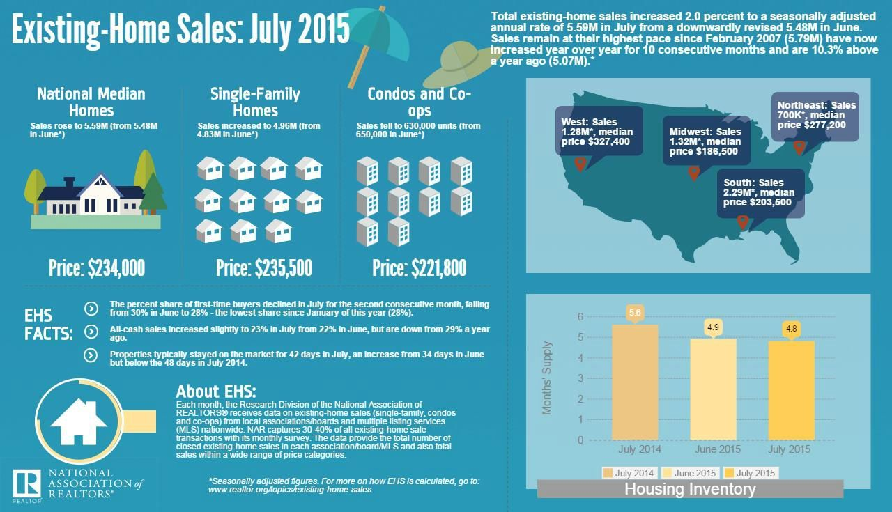 July 2015 ExistingHome Sales Real estate infographic
