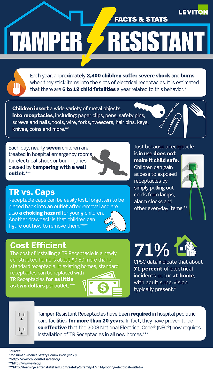 Infographic tamper resistant facts stats home for Home safety facts